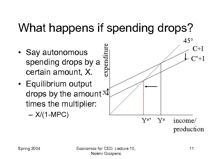 What happens if spending drops? expenditure 45 o C+I C'+I • Say autonomous spending