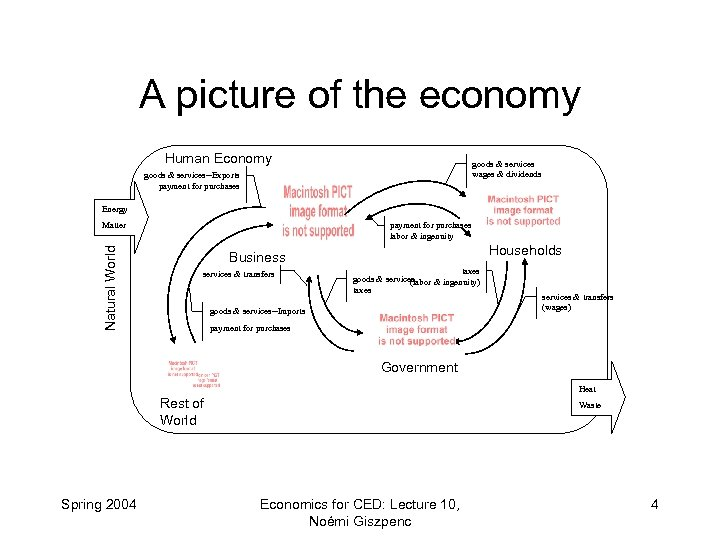 A picture of the economy Human Economy goods & services wages & dividends goods