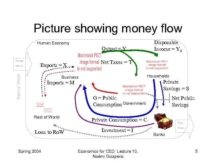 Picture showing money flow Human Economy Output = Y Energy Net Taxes = T