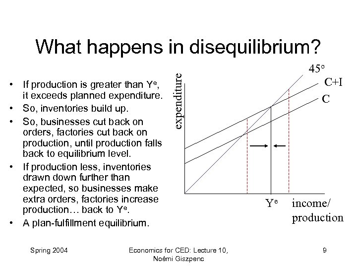 What happens in disequilibrium? Spring 2004 expenditure • If production is greater than Ye,