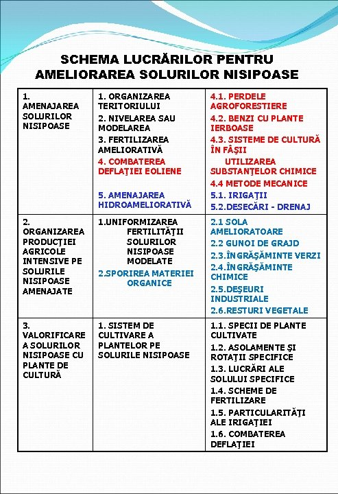 SCHEMA LUCRĂRILOR PENTRU AMELIORAREA SOLURILOR NISIPOASE 1. AMENAJAREA SOLURILOR NISIPOASE 1. ORGANIZAREA TERITORIULUI 2.
