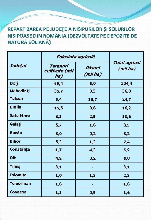 REPARTIZAREA PE JUDEŢE A NISIPURILOR ŞI SOLURILOR NISIPOASE DIN ROM NIA (DEZVOLTATE PE DEPOZITE