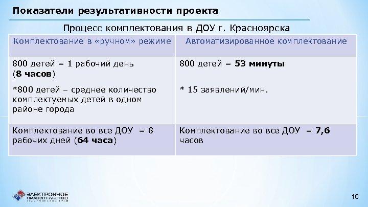 Показатели результативности проекта Процесс комплектования в ДОУ г. Красноярска Комплектование в «ручном» режиме Автоматизированное