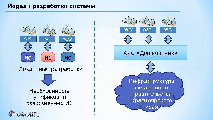 Модели разработки системы ОМСУ ИС ОМСУ ИС АИС «Дошкольник» Локальные разработки Необходимость унификации разрозненных