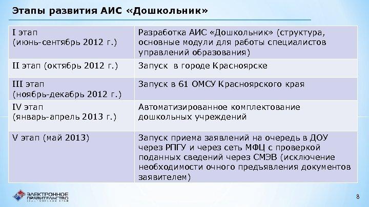 Этапы развития АИС «Дошкольник» I этап (июнь-сентябрь 2012 г. ) Разработка АИС «Дошкольник» (структура,
