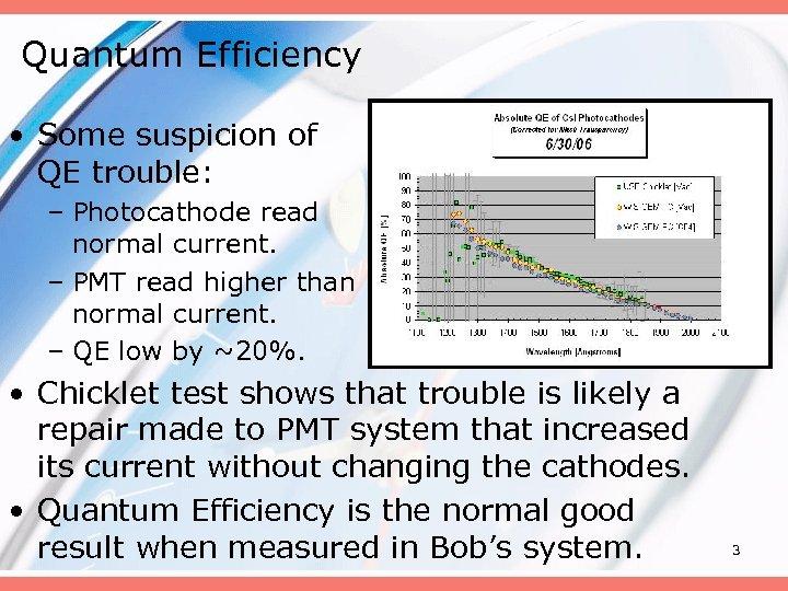 Quantum Efficiency • Some suspicion of QE trouble: – Photocathode read normal current. –