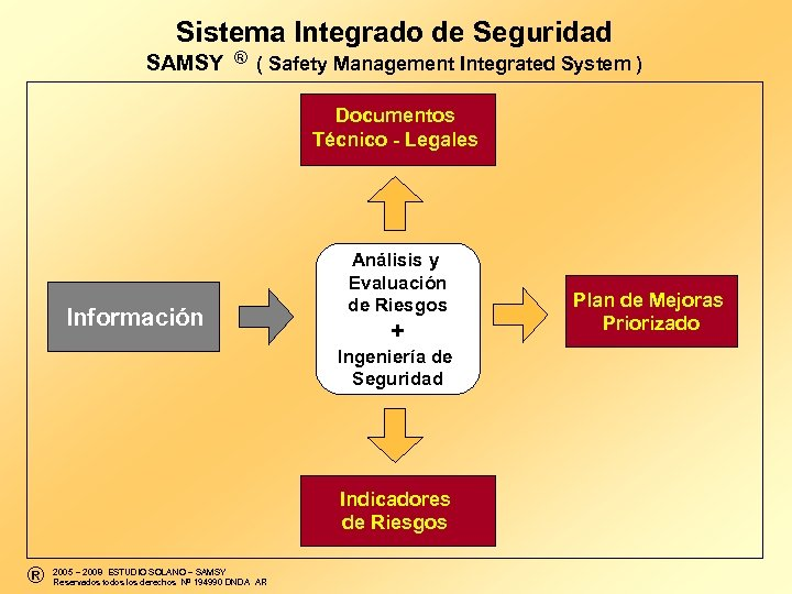 Sistema Integrado de Seguridad ® SAMSY ( Safety Management Integrated System ) Documentos Técnico