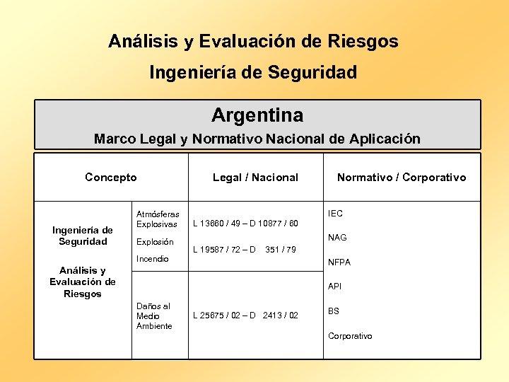 Análisis y Evaluación de Riesgos Ingeniería de Seguridad Argentina Marco Legal y Normativo Nacional