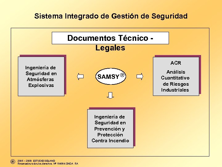 Sistema Integrado de Gestión de Seguridad Documentos Técnico - Legales Ingeniería de Seguridad