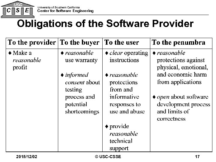 USC C S E University of Southern California Center for Software Engineering Obligations of