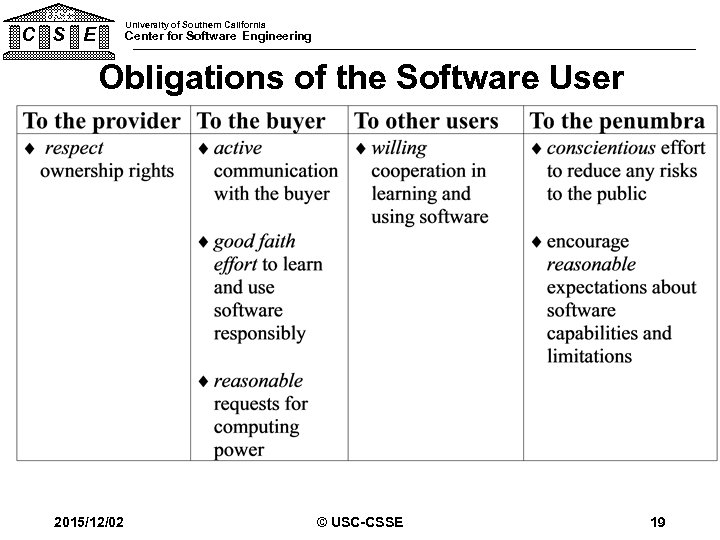 USC University of Southern California C S E Center for Software Engineering Obligations of