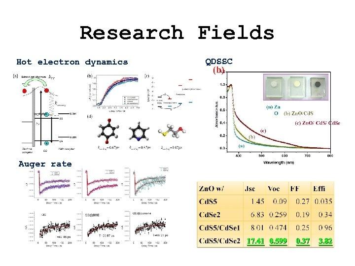 Research Fields Hot electron dynamics Auger rate QDSSC