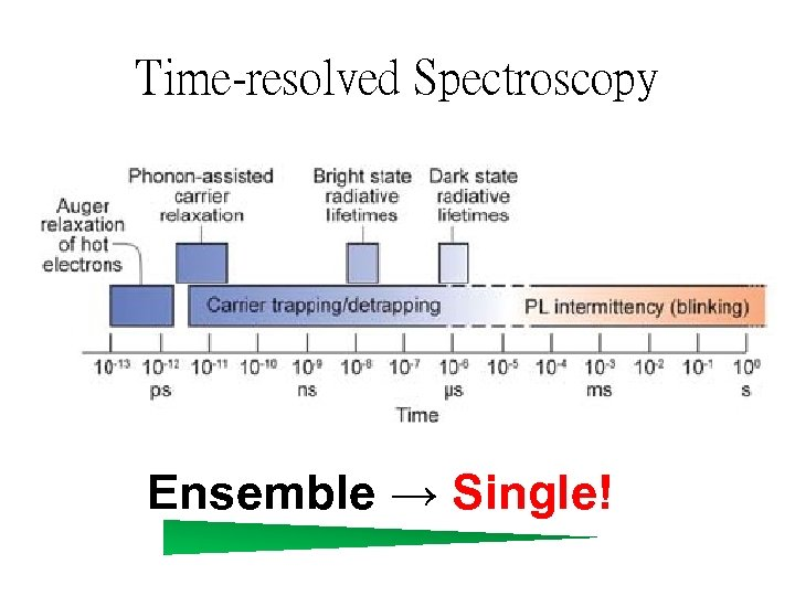Time-resolved Spectroscopy Ensemble → Single!