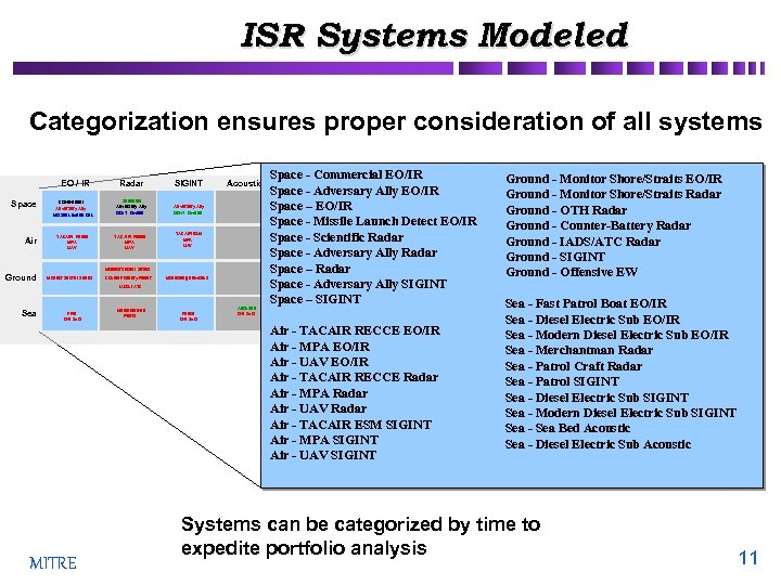 ISR Systems Modeled Categorization ensures proper consideration of all systems EO / IR Space