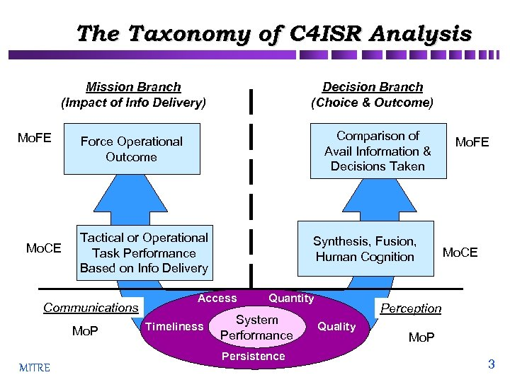 The Taxonomy of C 4 ISR Analysis Mission Branch (Impact of Info Delivery) Mo.