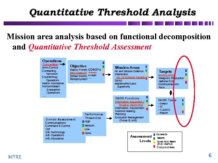 Quantitative Threshold Analysis Mission area analysis based on functional decomposition and Quantitative Threshold Assessment