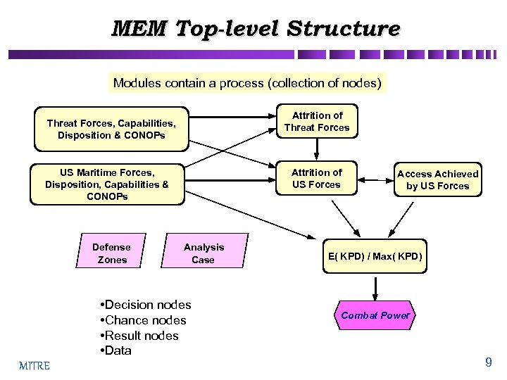 MEM Top-level Structure Modules contain a process (collection of nodes) Attrition of Threat Forces,
