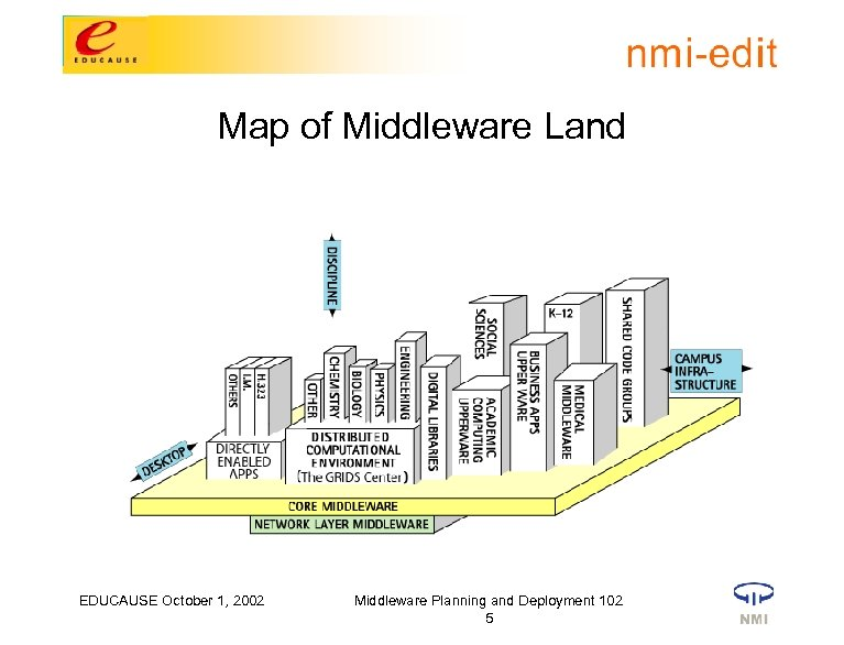 Map of Middleware Land EDUCAUSE October 1, 2002 Middleware Planning and Deployment 102 5