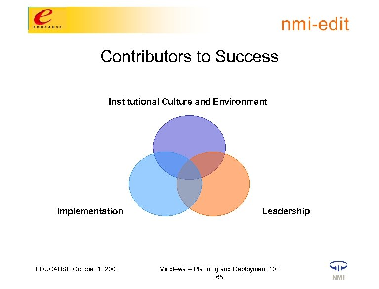 Contributors to Success Institutional Culture and Environment Implementation EDUCAUSE October 1, 2002 Leadership Middleware