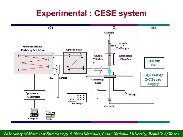 Experimental : CESE system (C) (B) (A) Ground Monochromator (Path length = 2. 0