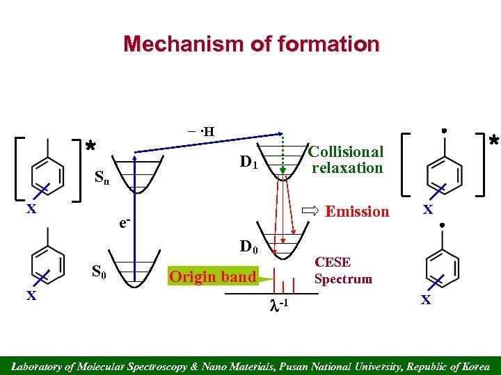 Mechanism of formation − ·H * D 1 Sn X Emission e. D 0