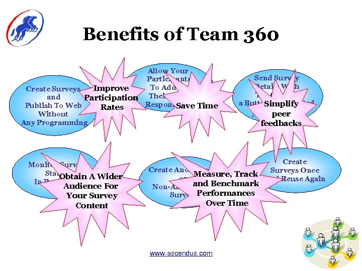 Benefits of Team 360 Allow Your Participants To Add In Improve Create Surveys and