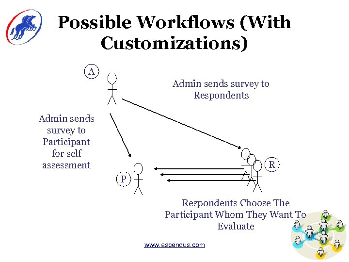 Possible Workflows (With Customizations) A Admin sends survey to Respondents Admin sends survey to