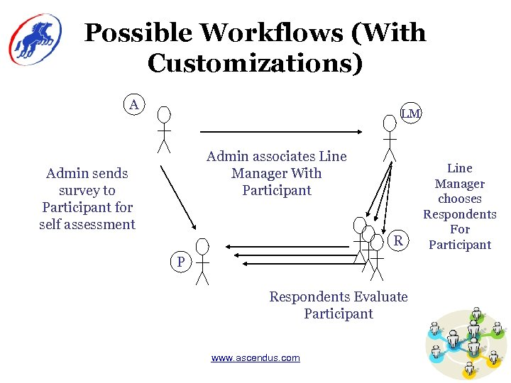 Possible Workflows (With Customizations) A LM Admin associates Line Manager With Participant Admin sends