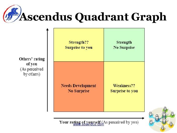 Ascendus Quadrant Graph www. ascendus. com