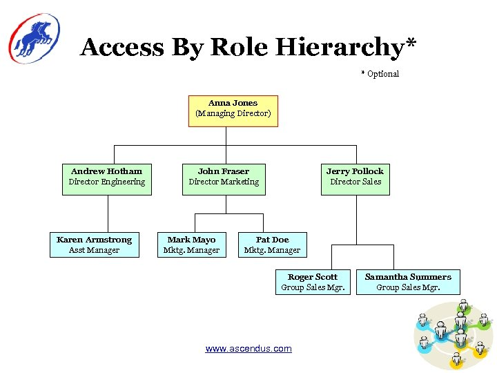 Access By Role Hierarchy* * Optional Anna Jones (Managing Director) Andrew Hotham Director Engineering