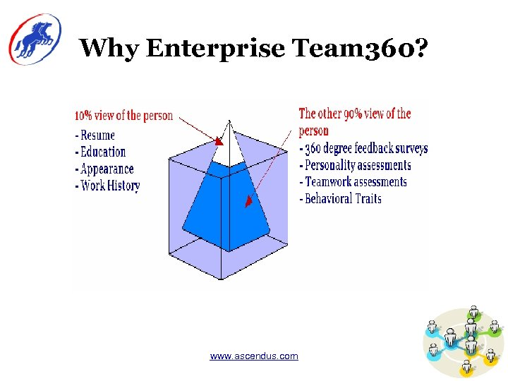Why Enterprise Team 360? www. ascendus. com