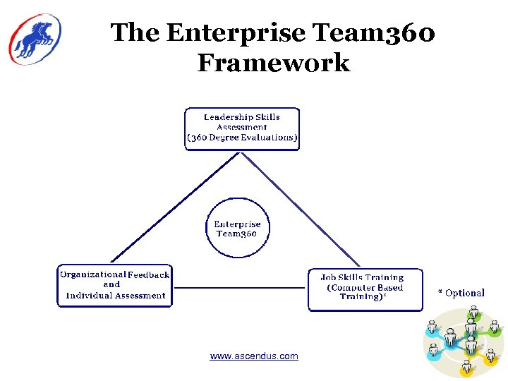 The Enterprise Team 360 Framework www. ascendus. com