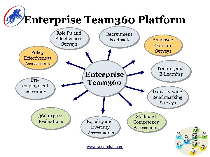 Enterprise Team 360 Platform Role Fit and Effectiveness Surveys Recruitment Feedback Policy Effectiveness Assessments