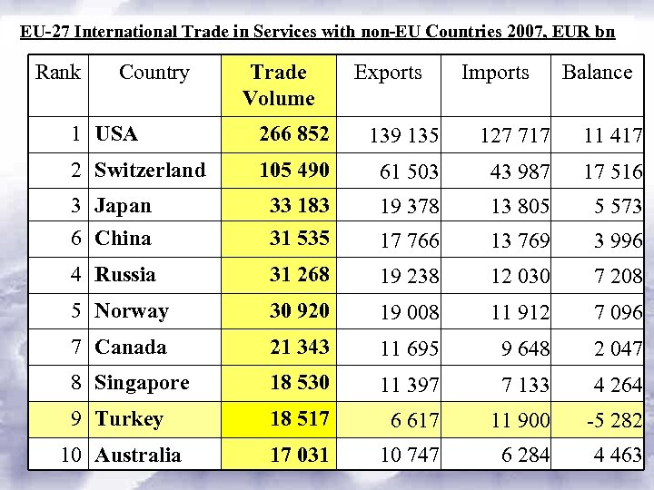 EU-27 International Trade in Services with non-EU Countries 2007, EUR bn Rank Country Trade