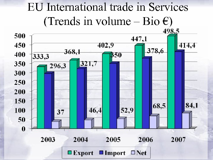 EU International trade in Services (Trends in volume – Bio €)