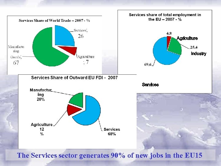 Agriculture Industry Services The Services sector generates 90% of new jobs in the EU
