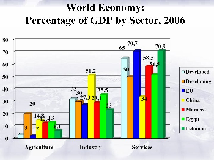 World Economy: Percentage of GDP by Sector, 2006