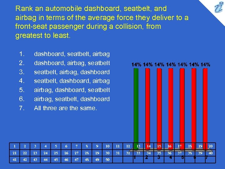 Rank an automobile dashboard, seatbelt, and airbag in terms of the average force they