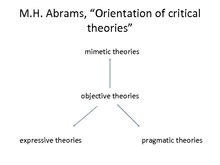 "M. H. Abrams, ""Orientation of critical theories"" mimetic theories objective theories expressive theories pragmatic"
