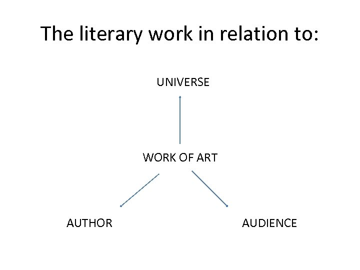 The literary work in relation to: UNIVERSE WORK OF ART AUTHOR AUDIENCE