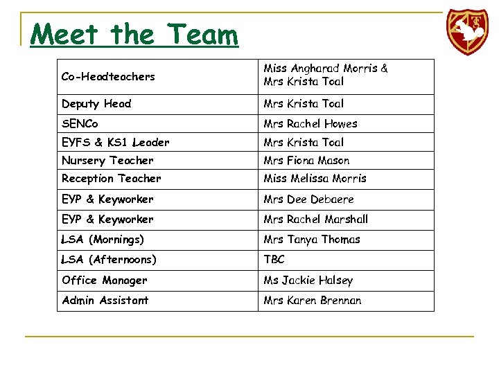 Meet the Team Co-Headteachers Miss Angharad Morris & Mrs Krista Toal Deputy Head Mrs