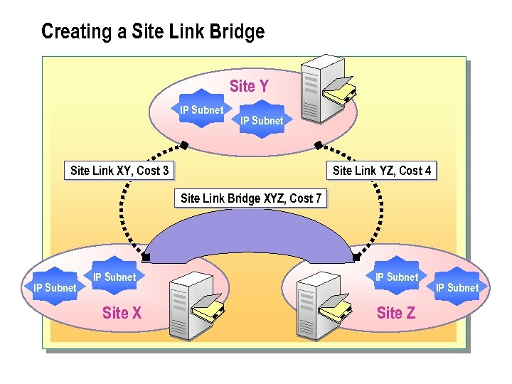 Creating a Site Link Bridge Site Y IP Subnet Site Link XY, Cost 3