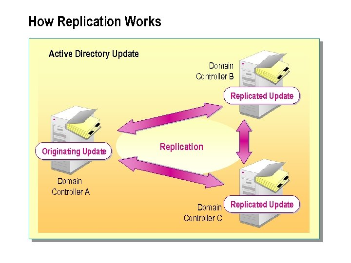 How Replication Works Active Directory Update Domain Controller B Replicated Update Originating Update Replication
