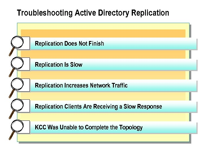 Troubleshooting Active Directory Replication Does Not Finish Replication Is Slow Replication Increases Network Traffic