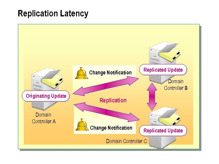 Replication Latency Change Notification Replicated Update Domain Controller B Originating Update Replication Domain Controller