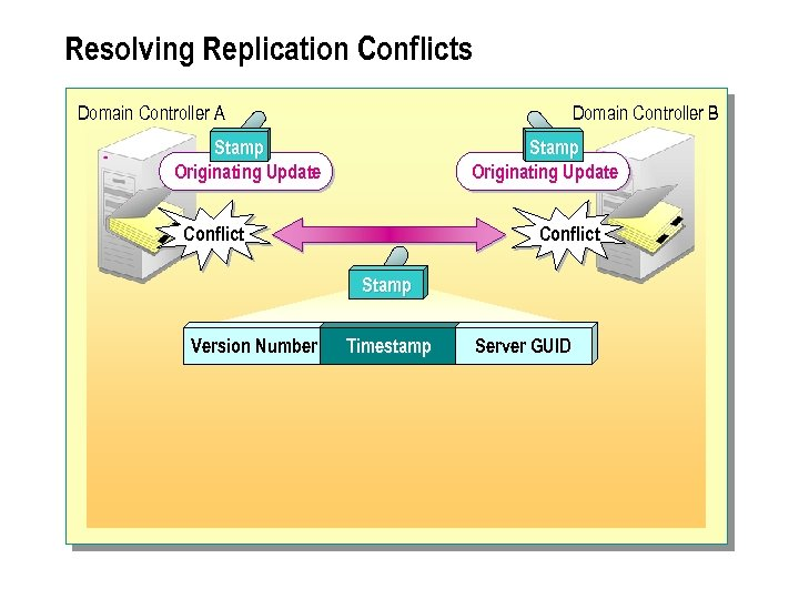 Resolving Replication Conflicts Domain Controller A Domain Controller B Stamp Originating Update Conflict Stamp