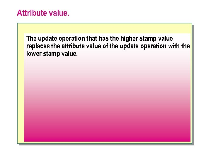 Attribute value. The update operation that has the higher stamp value replaces the attribute