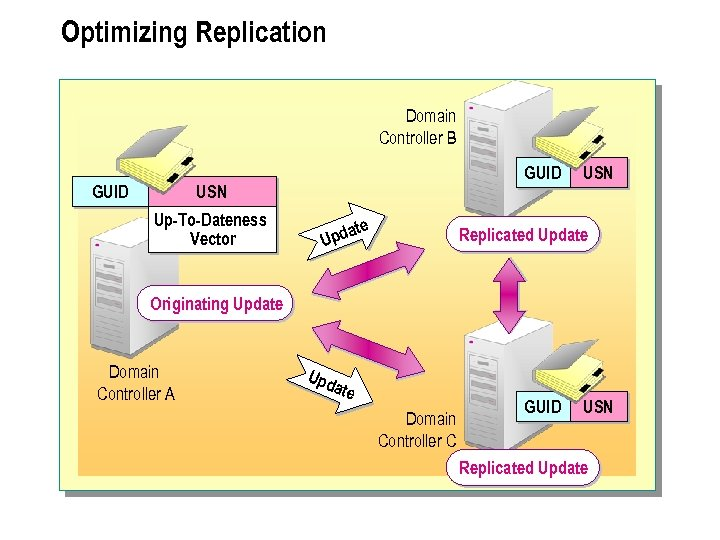 Optimizing Replication Domain Controller B GUID USN Up-To-Dateness Vector a Upd te USN Replicated