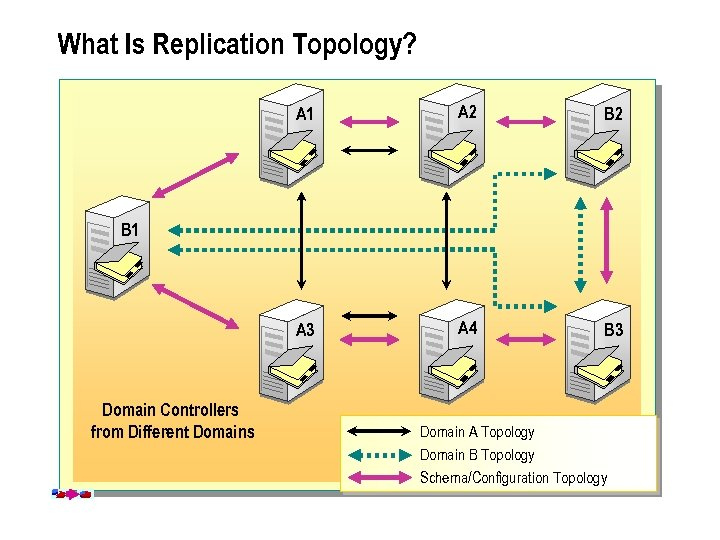 What Is Replication Topology? A 1 A 2 B 2 A 3 A 4