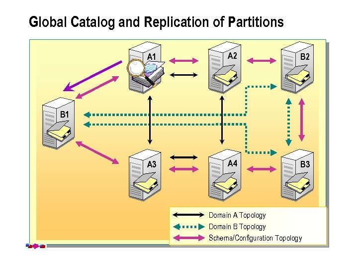 Global Catalog and Replication of Partitions Partial Directory A 1 Partition Replica B 1